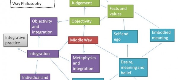 Concept relationships in Middle Way Philosophy