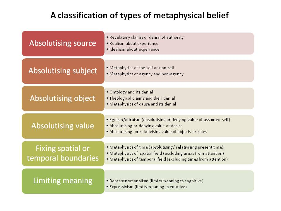 A classification of types of metaphysical belief
