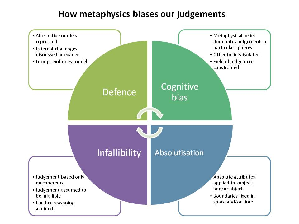 How metaphysics biases our judgements