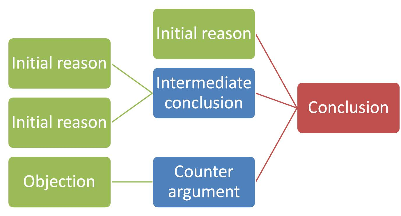 Blank argument diagram
