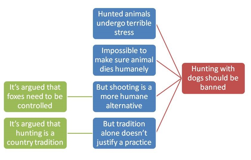 Hunting argument diagram2