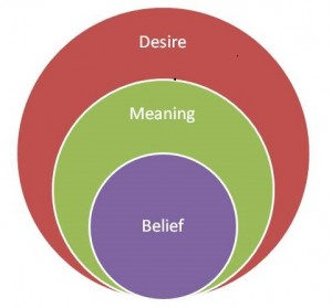 Desire meaning and belief stacked venn