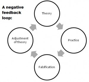A negative feedback loop