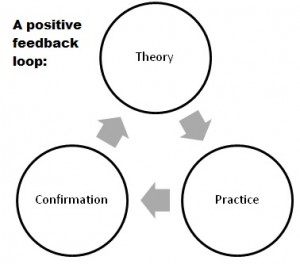 A positive feedback loop